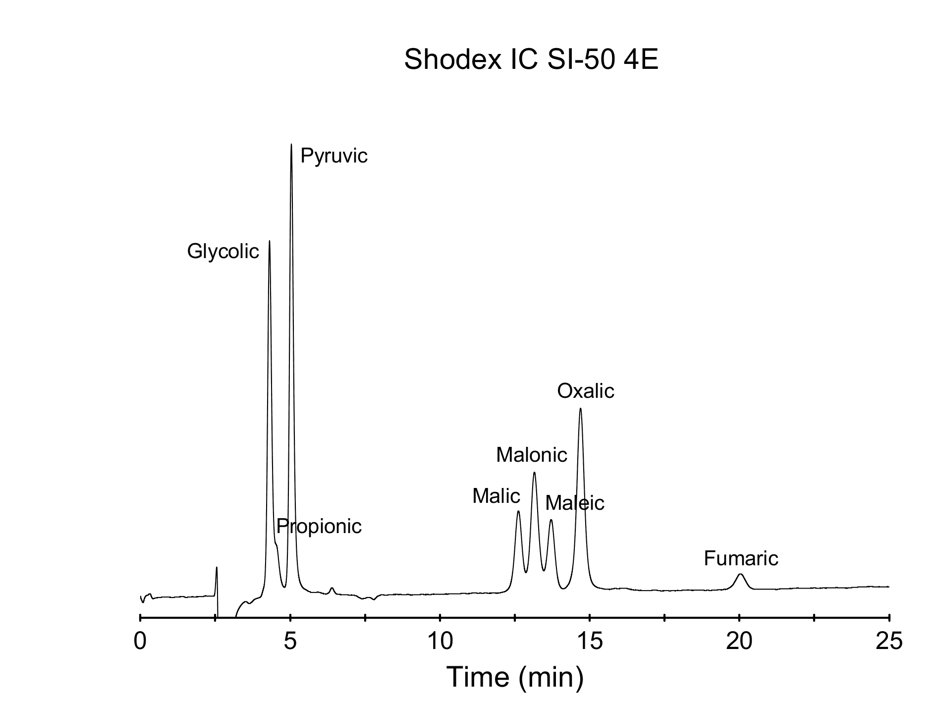 Partial Separation Of Structurally Similar Organic Acids At Isocratic Conditions Diduco