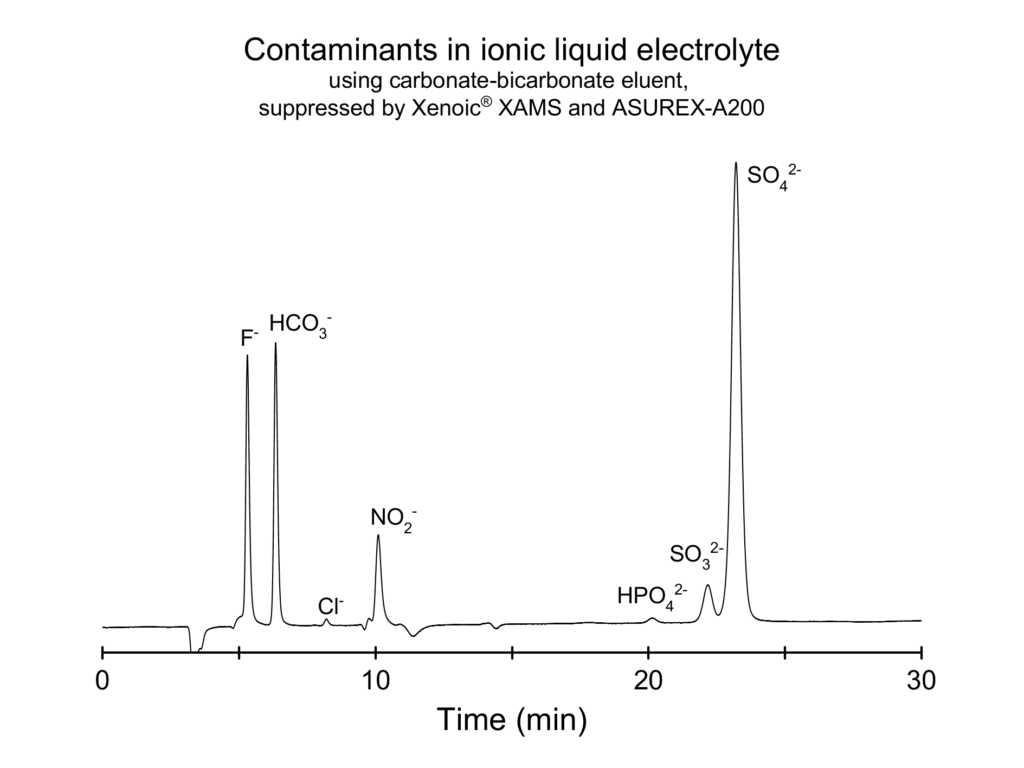 Anions in ionic liquid electrolyte