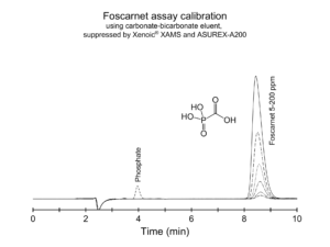 Foscarnet assay calibration with XAMS suppressor and ASUREX-A200