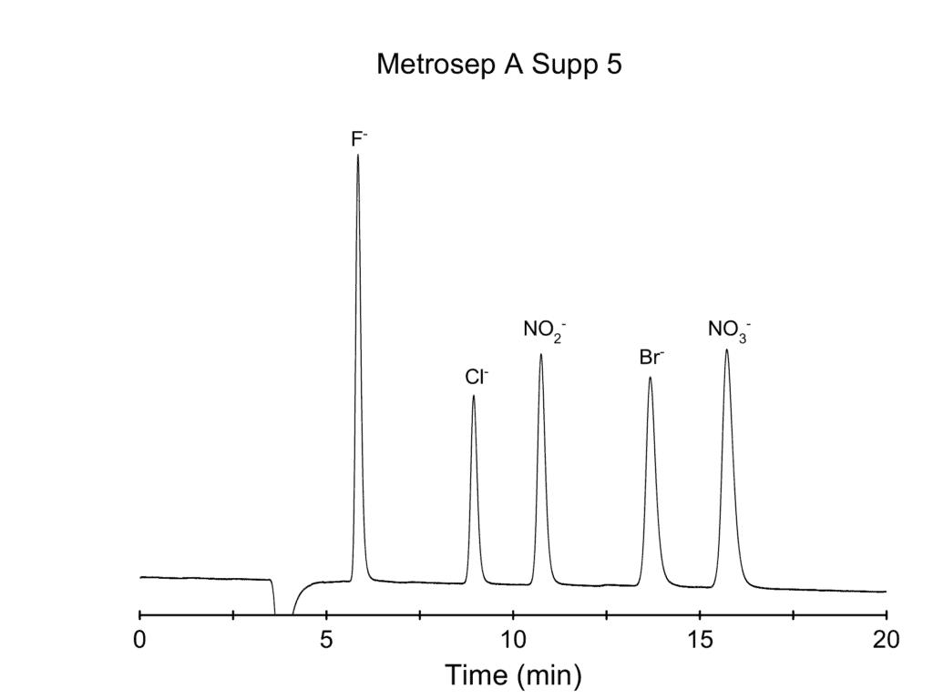 Metrosep A Supp 5 with XAMS suppressor