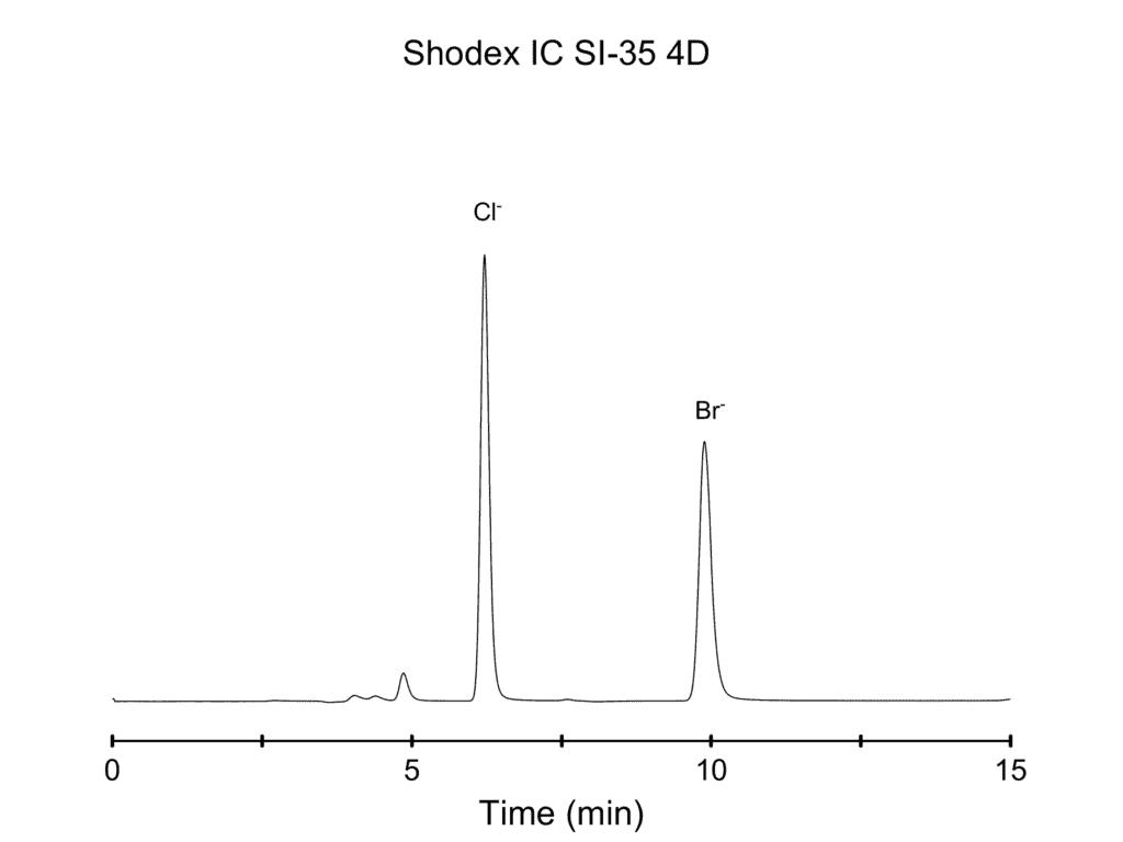 Shodex IC SI-35 4D with XAMS suppressor