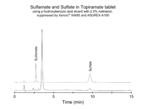 Sulfamate and Sulfate in Topiramate tablet