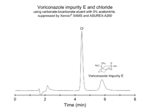 Alternative method for voriconazole impurity E