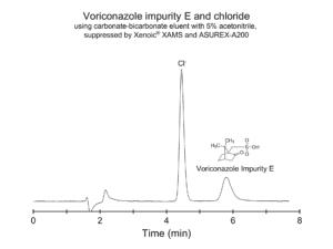 Alternative method for voriconazole impurity E