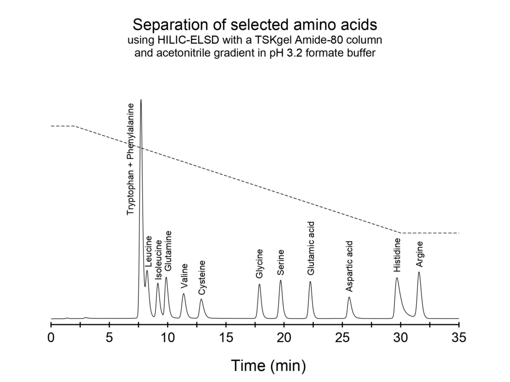 Amino acids by gradient HILIC-ELSD and TSKgel Amide-80