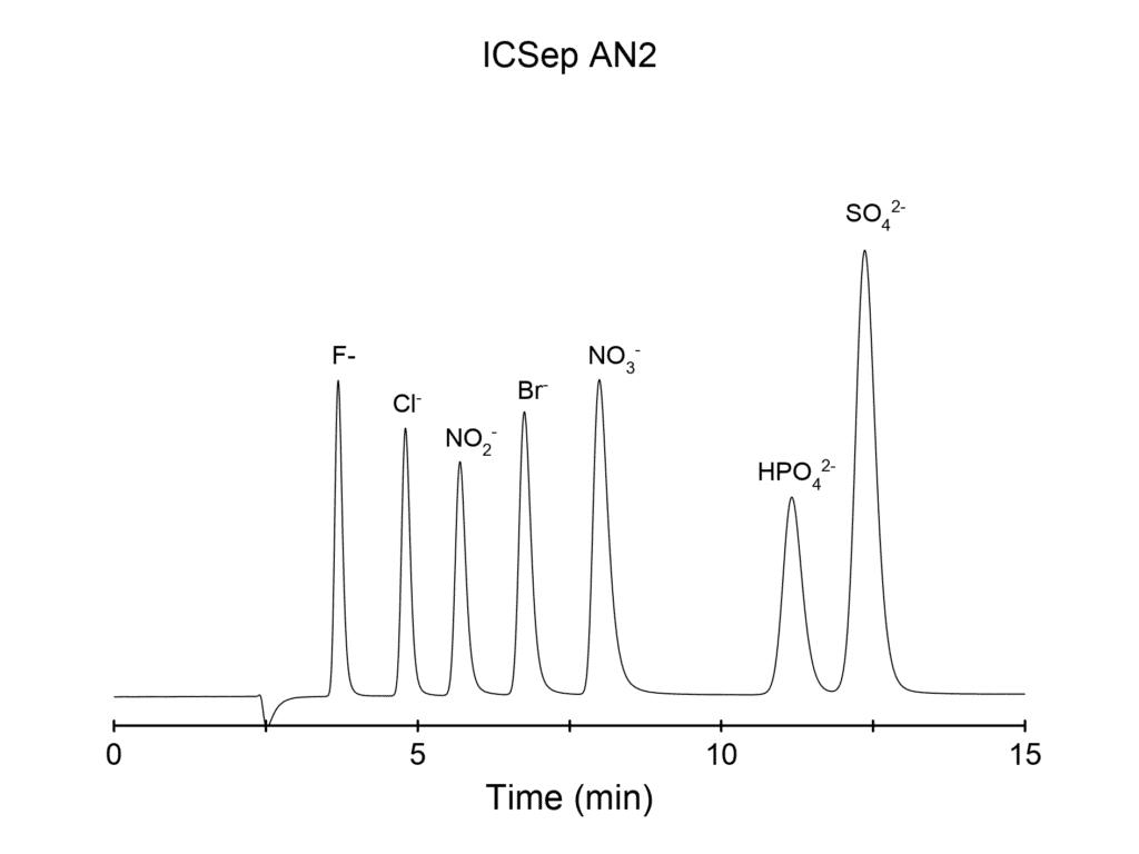 ICSep AN2 with XAMS suppressor