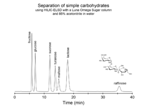 Simple carbohydrates by HILIC-ELSD and Luna Omega Sugar