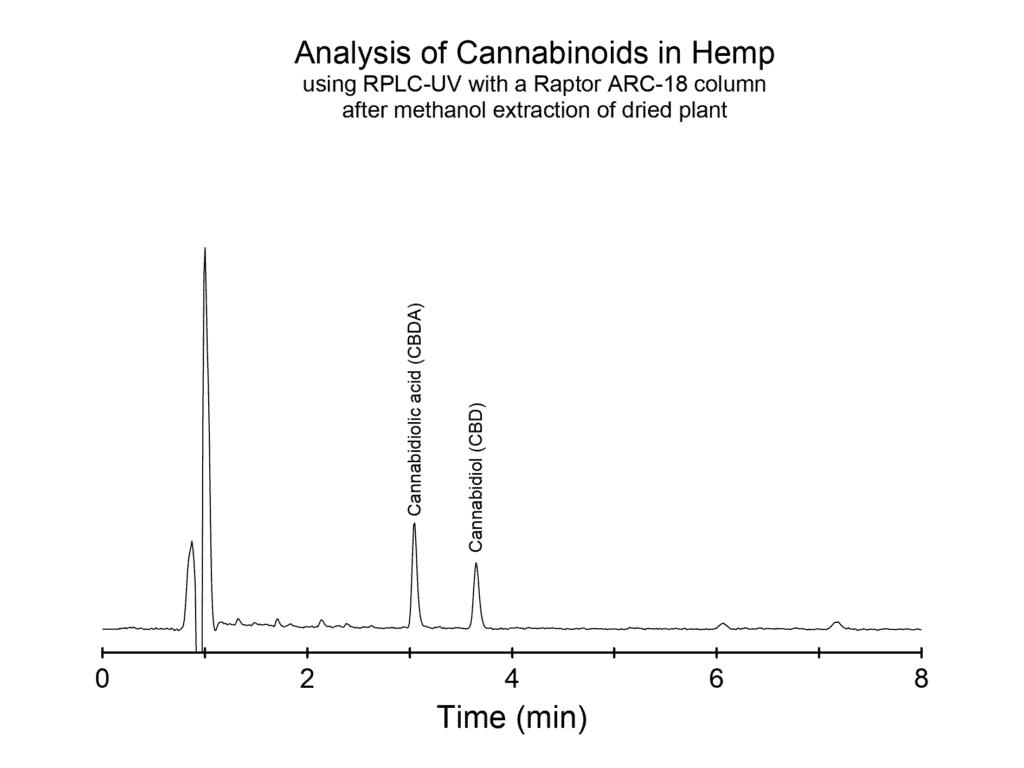 Cannabinoids in hemp using Raptor ARC-18