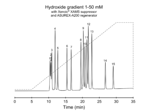 Hydroxide gradient separation of organic acids and inorganic anions