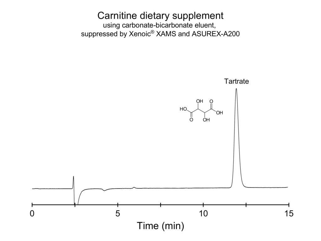 Tartrate in dietary supplements